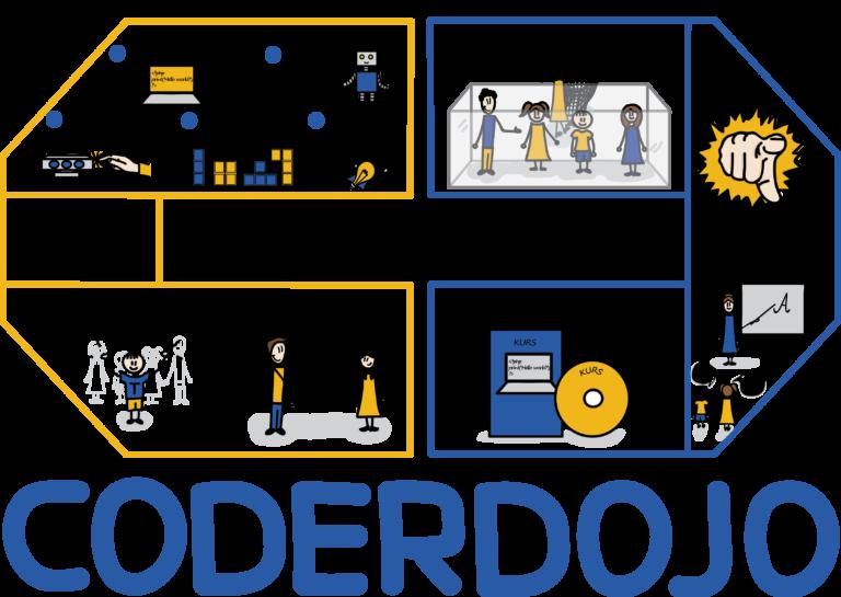 Coder-Dojo-plansza-1-całość-e1478732779338-768x545